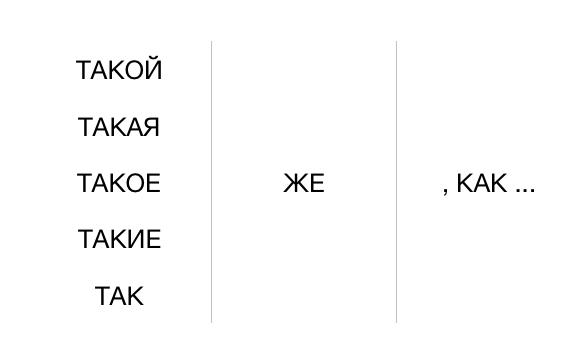 Grammaire russe comparer takoi tot zhe